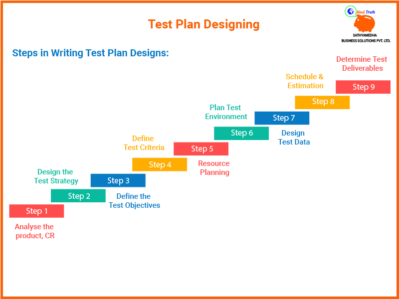 what is design for test