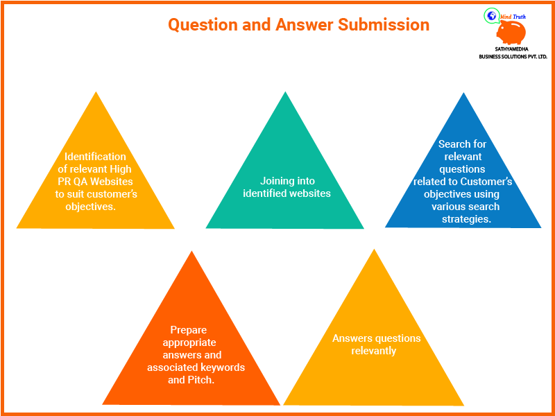 Question Answer Submission Service | SEO Off page Services